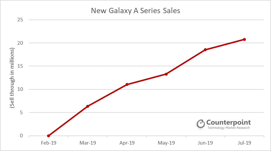 New Galaxy A Series Sales