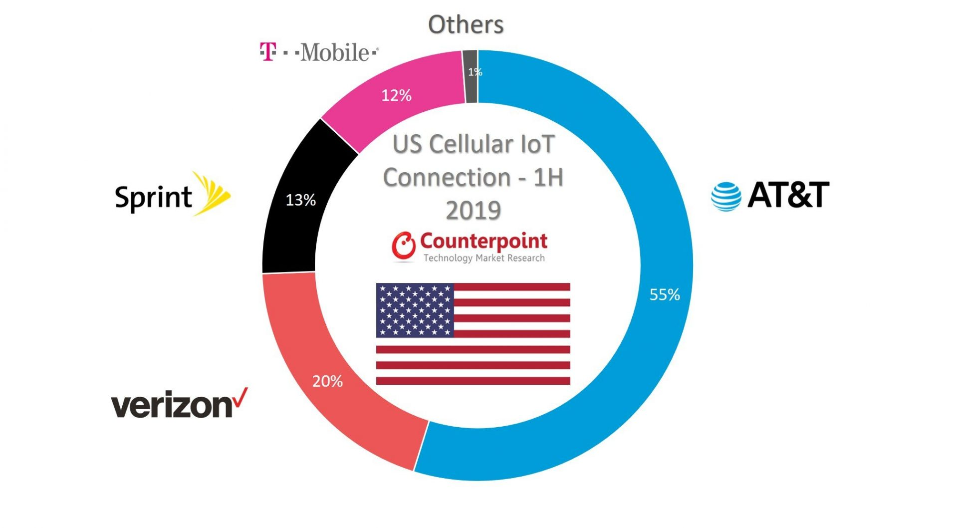 US Cellular IoT Connection by Operator