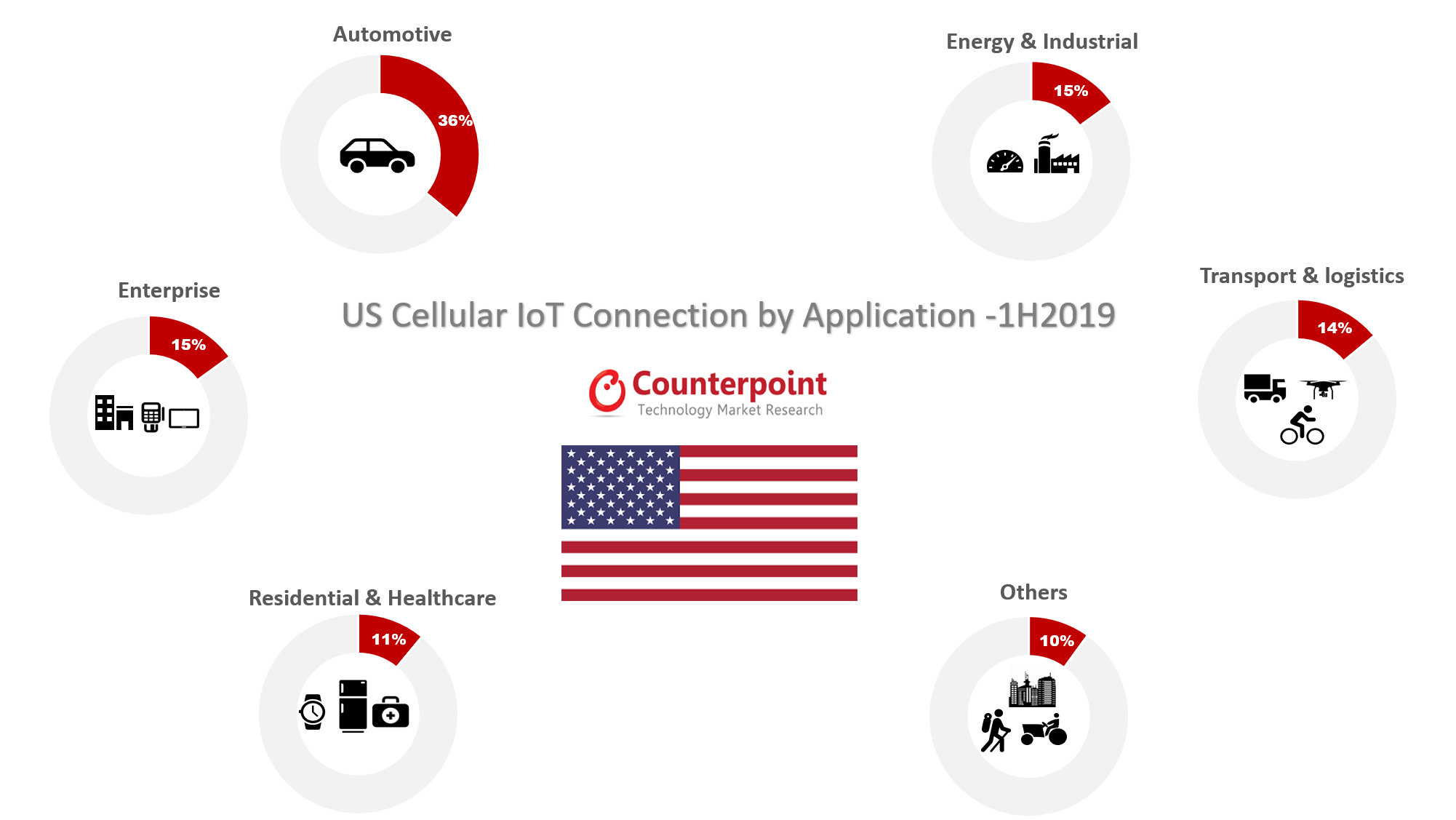 US Cellular IoT Connection by Application