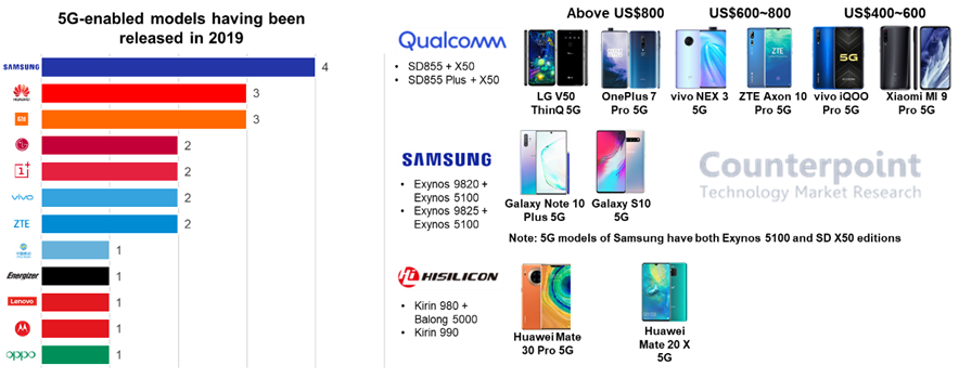 5G Enabled New Models in 2019