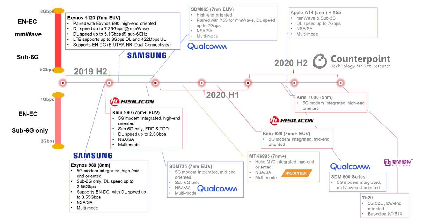 5G Platform Timeline in 2019 & 2020