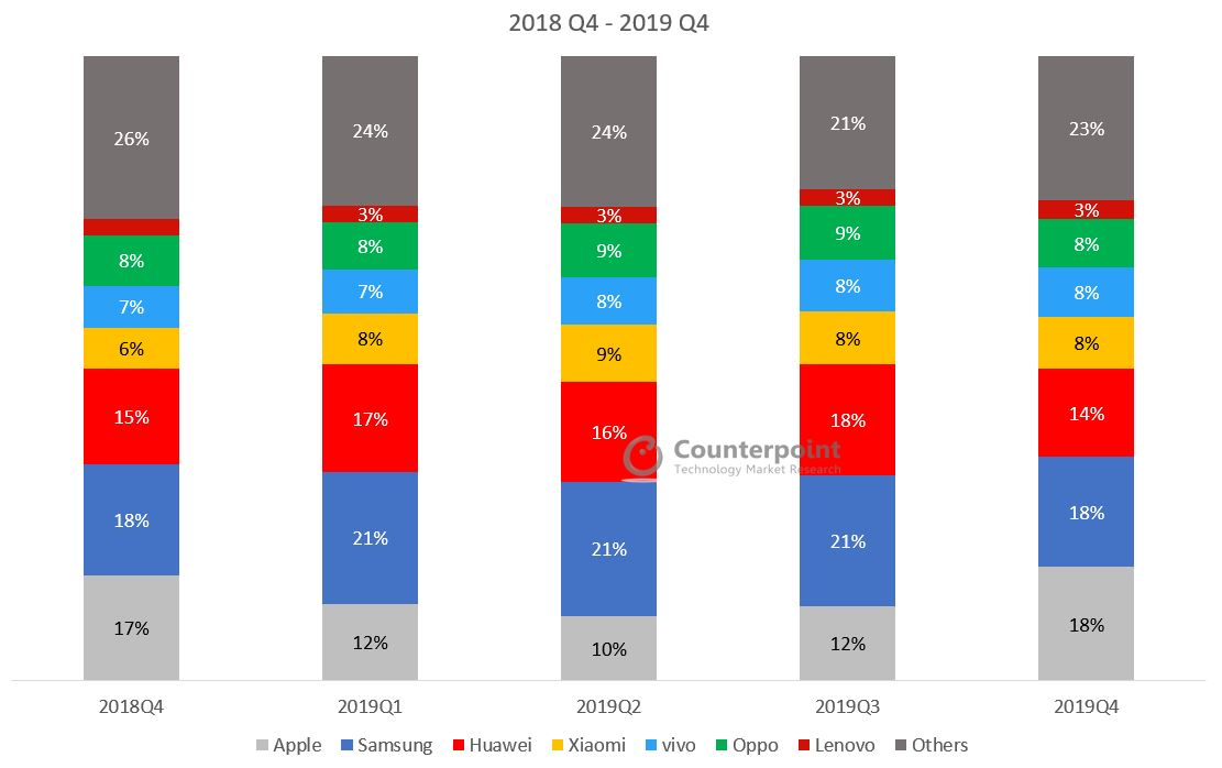Counterpoint Global Smartphone Market Share Q4 2019