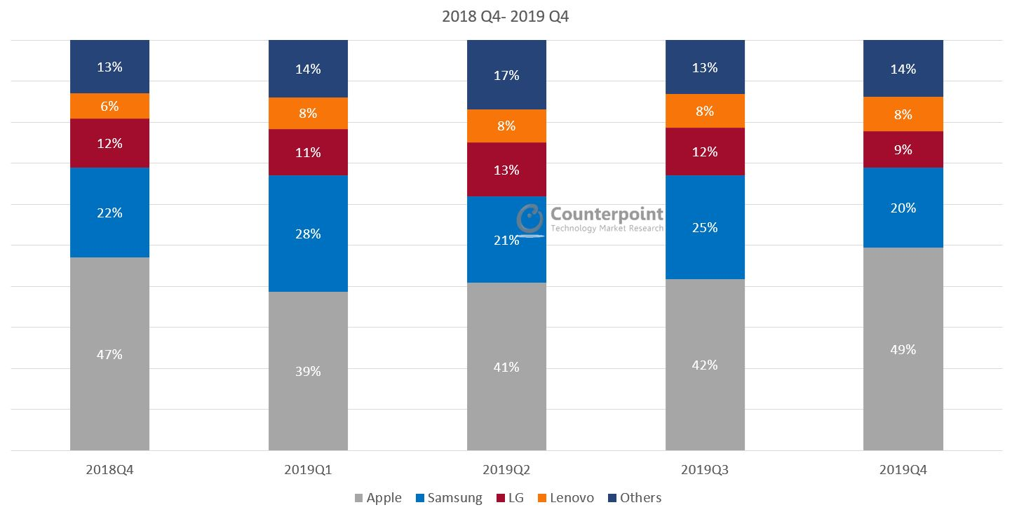Counterpoint US Smartphone Market Share Q4 2019