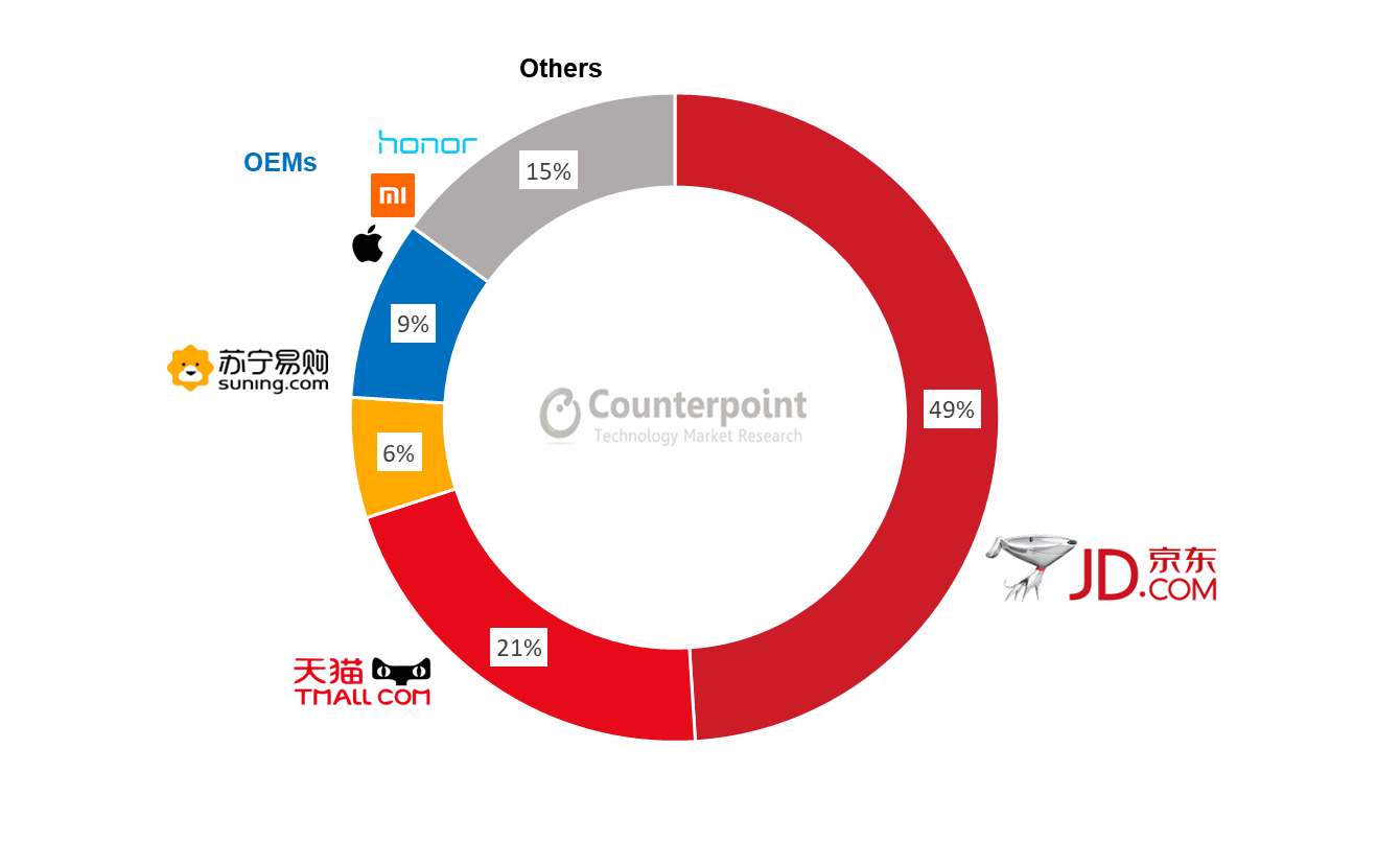 Counterpoint China's Mobile E-CommerceMarket Share by Platform – Q3 2019
