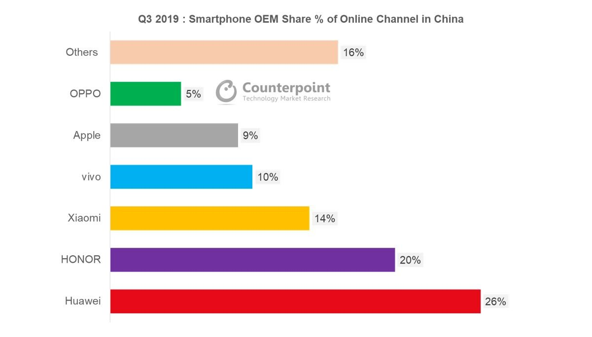 Counterpoint China Mobile E-Commerce Market Share by Brand – Q3 2019