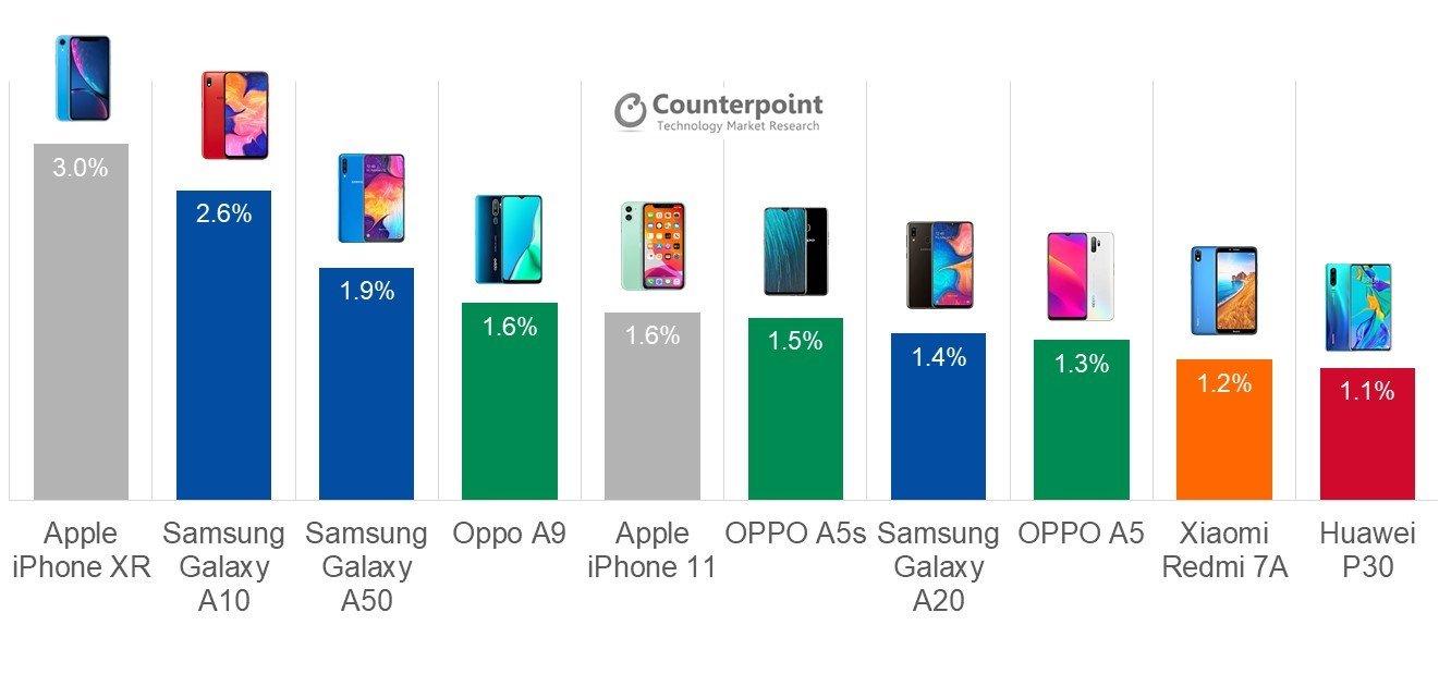 2019 Q3 智能手机销售排行出炉:Samsung、OPPO、Xiaomi、Huawei 入榜,iPhone XR 夺冠! 4