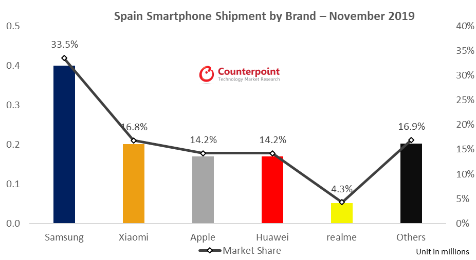 Smartphone market share in Spain November - 20