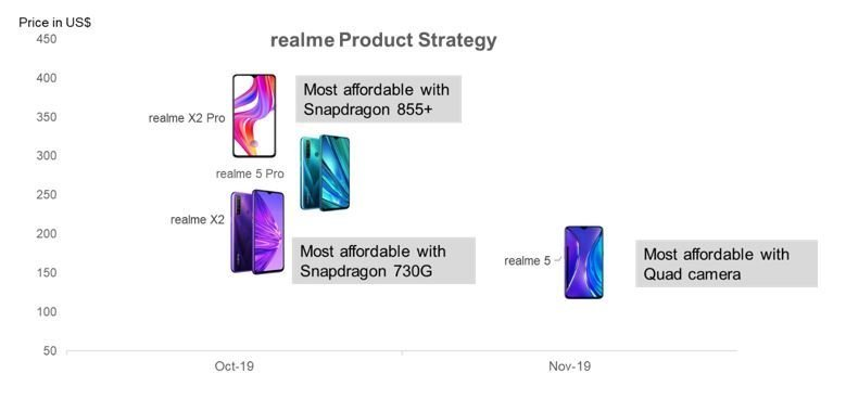 Counterpoint realme Product Strategy