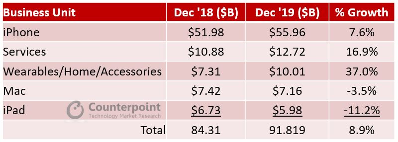 Counterpoint Apple Product wise YoY Revenue Growth Dec 18 vs. Dec 19