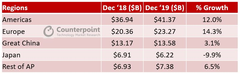 Counterpoint Apple Regionwise YoY Revenue Growth Dec 18 vs. Dec 19