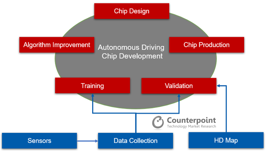 Counterpoint Design process for autonomous driving chips