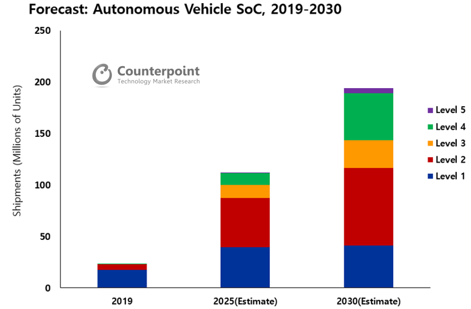 Counterpoint autonomous vehicle chips unit sales forecast