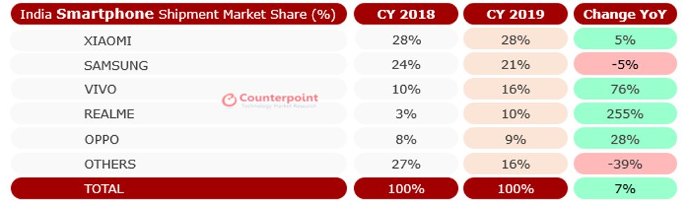 Counterpoint India Smartphone Market Share 2019