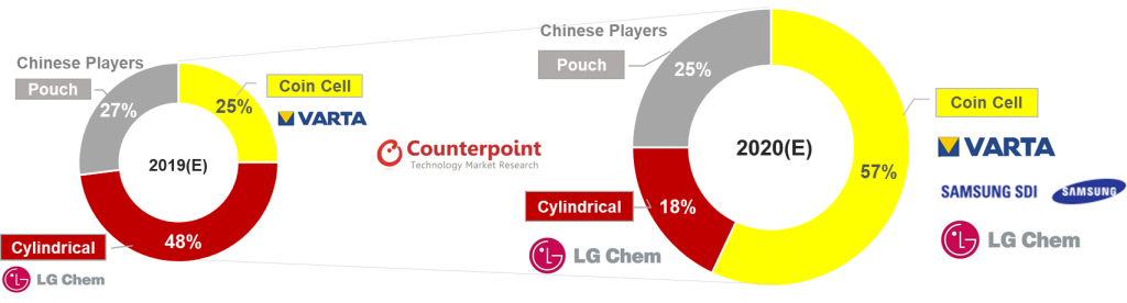 Counterpoint Hearables - Micro-Battery Market Share and Leading Players by Battery Type