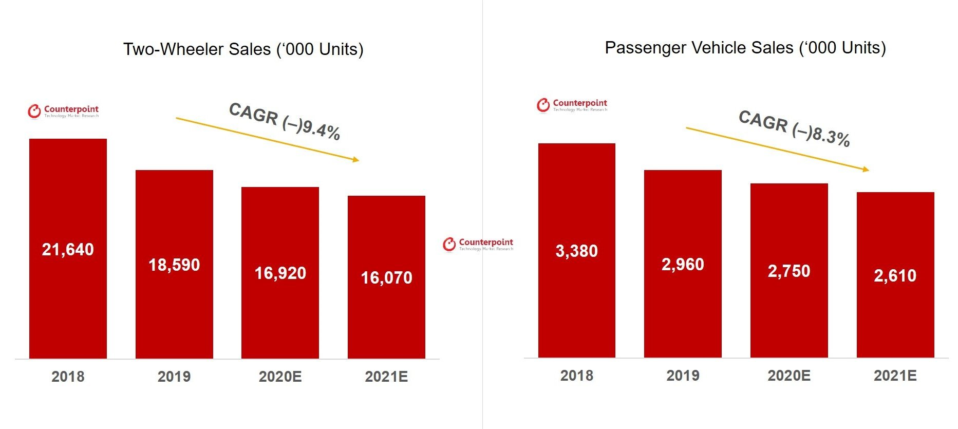 India auto sales