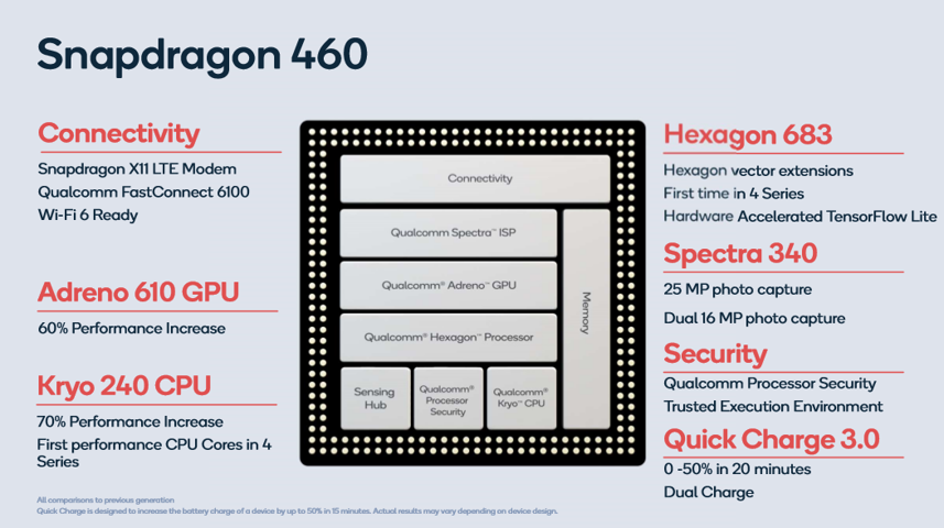 Counterpoint Qualcomm Snapdragon 460