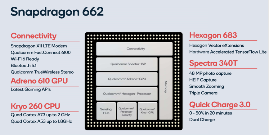 Counterpoint Qualcomm Snapdragon 662