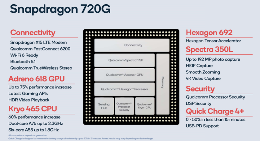 Counterpoint Qualcomm Snapdragon 720G