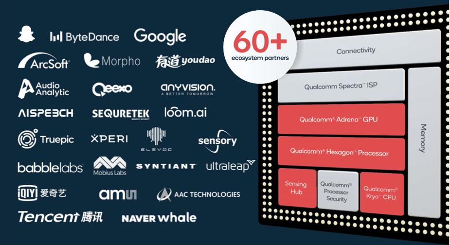 Qualcomm's strong ecosystem partnerships