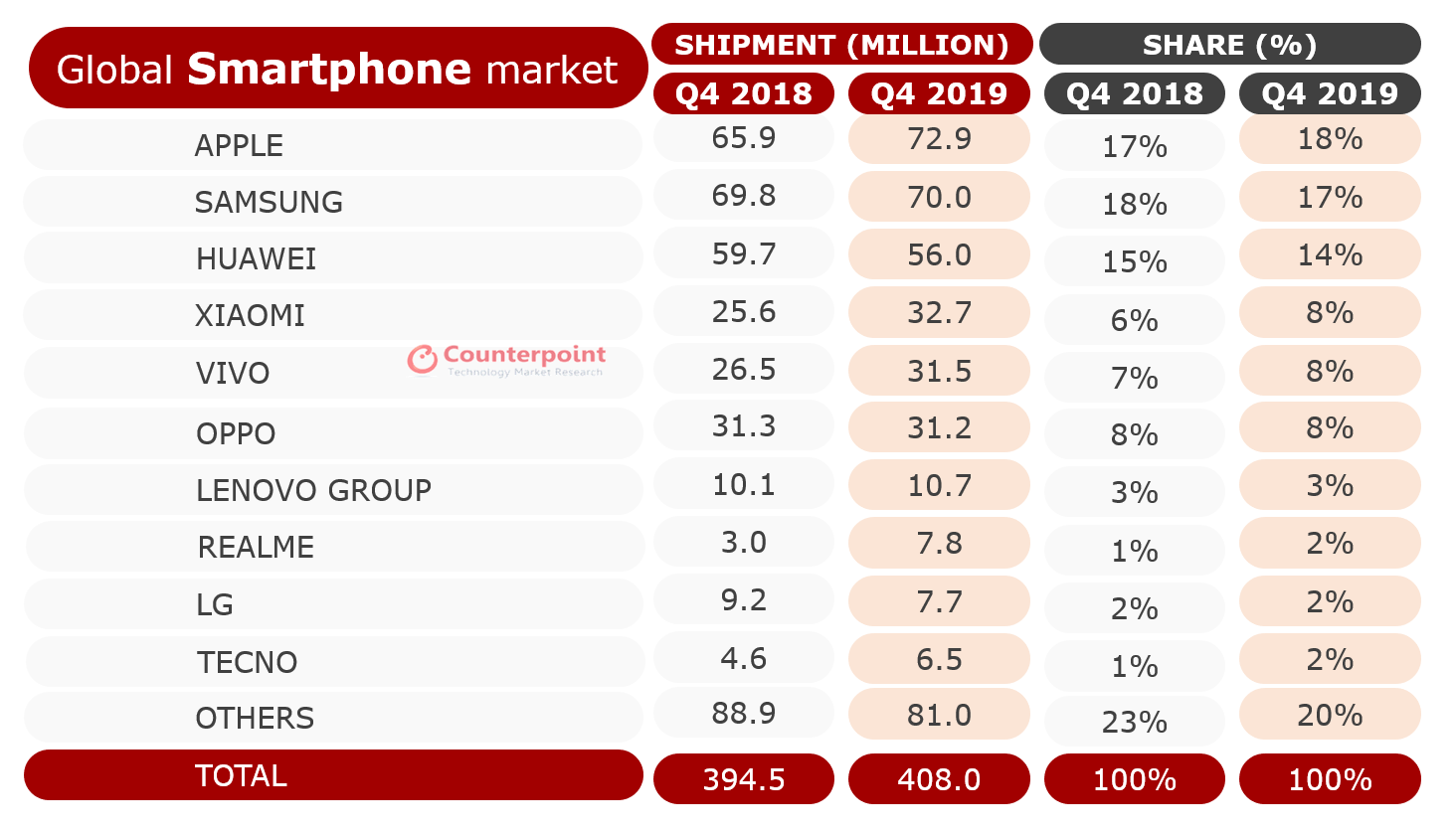 Counterpoint Smartphone Shipment Market Share Q4 2018 and Q4 2019