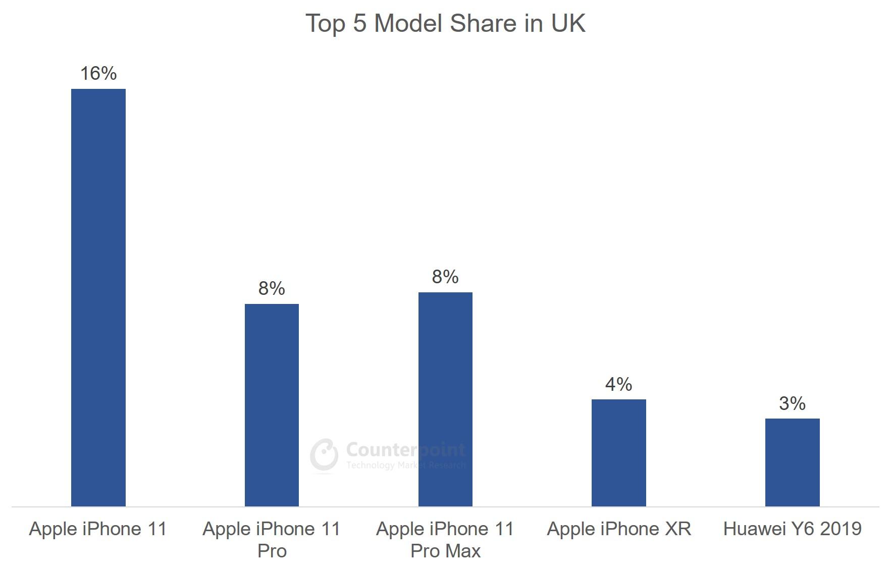 UK Top 5 Model Share Jan 2020
