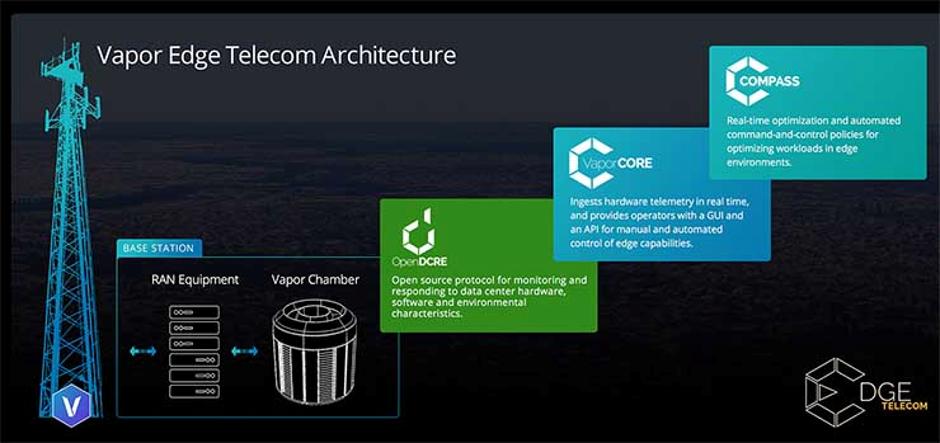 Counterpoint Vapor Edge Telecom Architecture