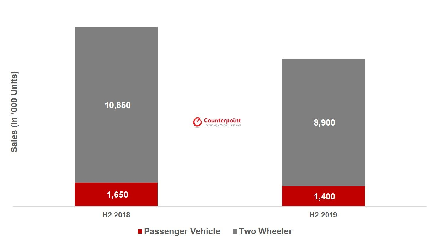 Counterpoint India Auto Sales 2019 vs 2018