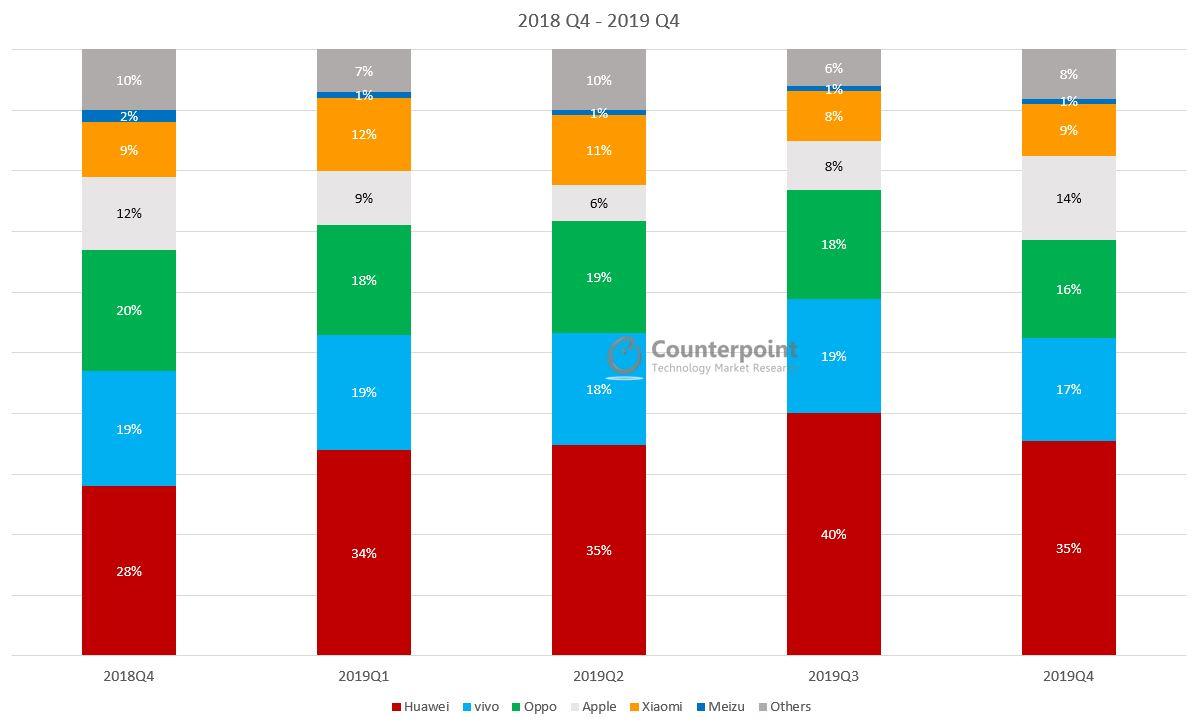 Counterpoint China Smartphone Marketshare Q4 2019