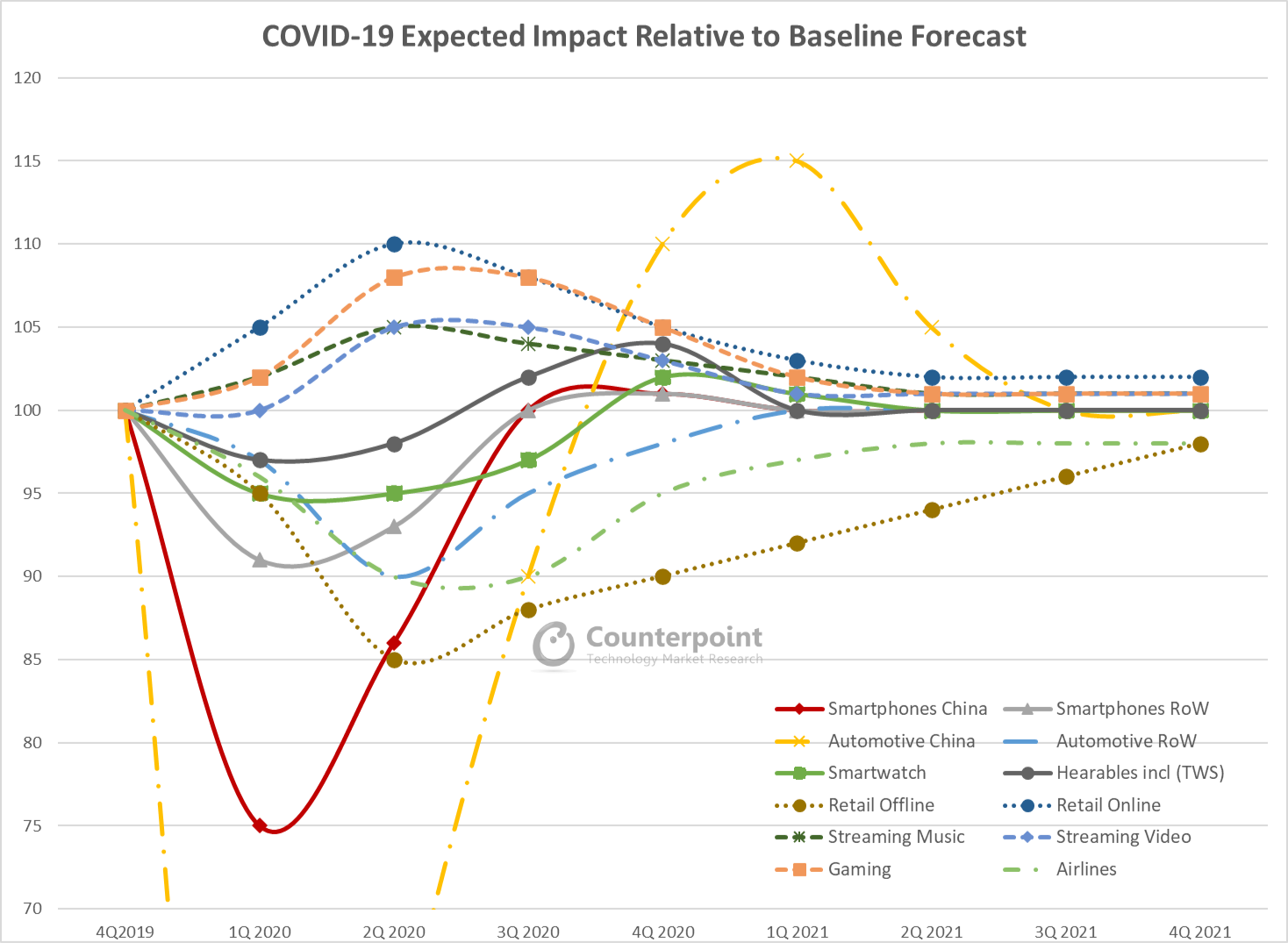Counterpoint Coronavirus COVID-19 Expected Impact Relative to Baseline Forecast