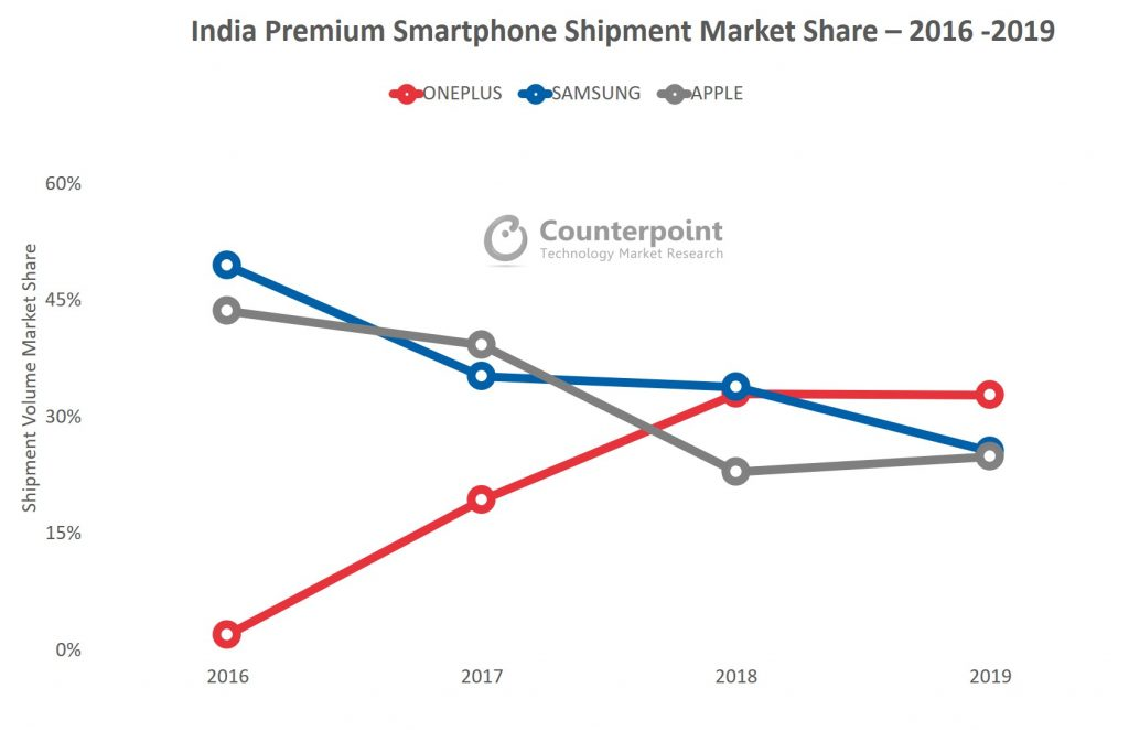 Counterpoint India Premium Market Share 2016 - 2019