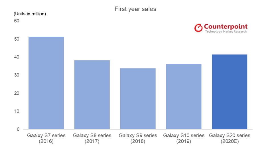 Counterpoint Samsung Galaxy S Series First Year Sales 2016-2020E