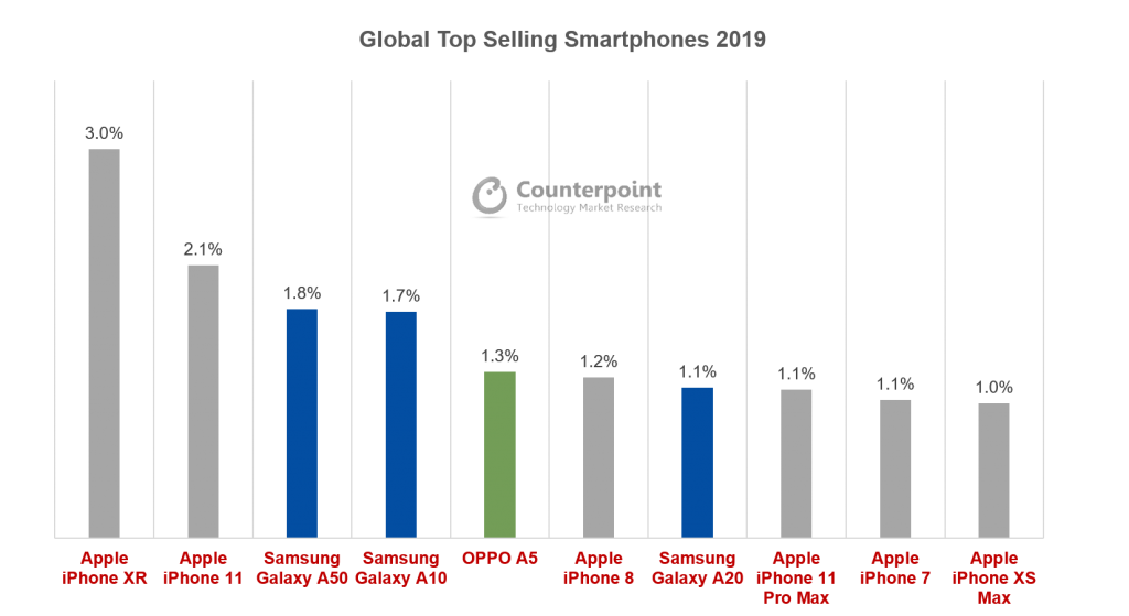 Global Top Selling Smartphones 2019 (MOBHouse Productions)