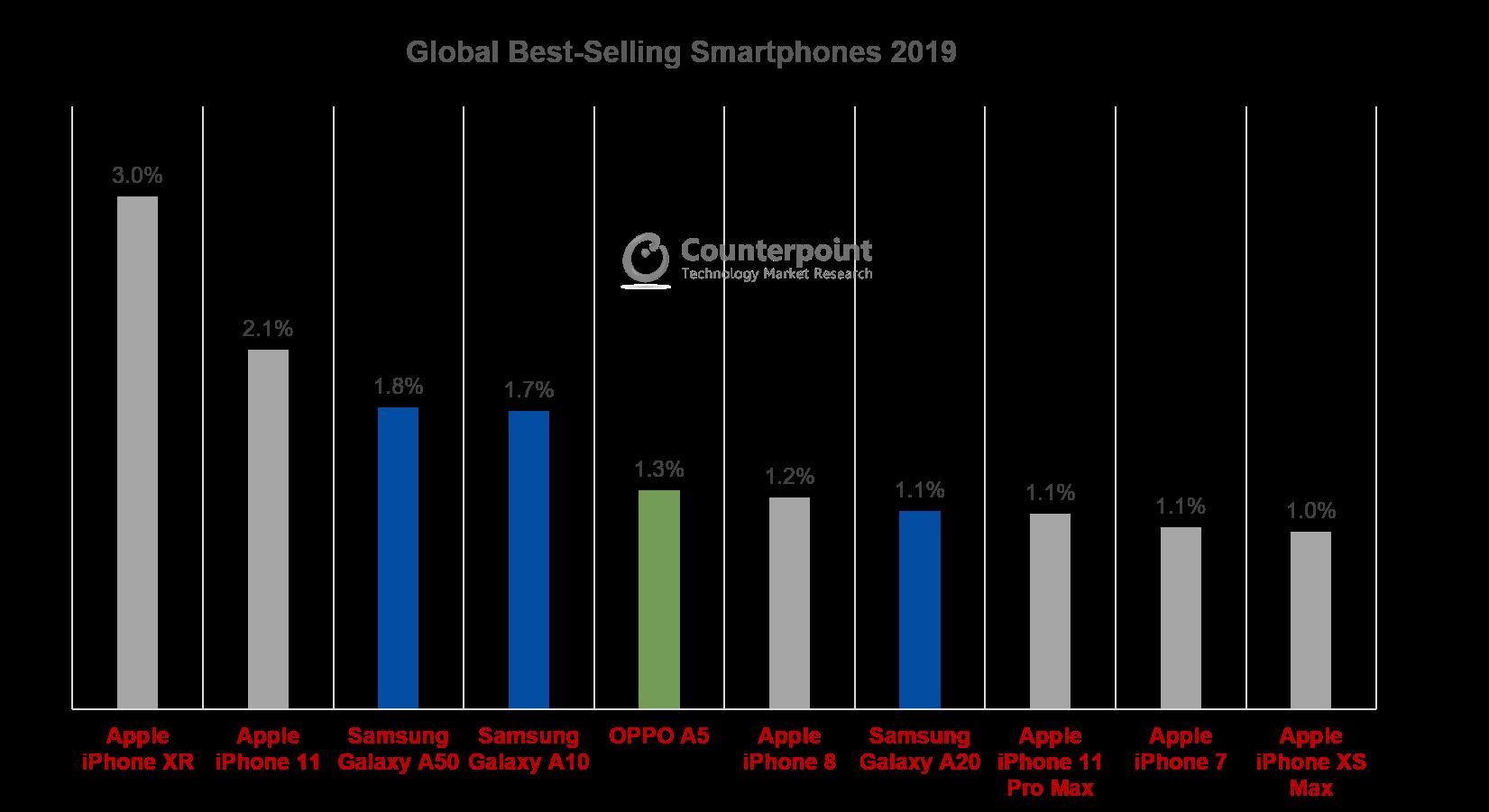 Global Smartphone Top 10 Model Sales Market Share