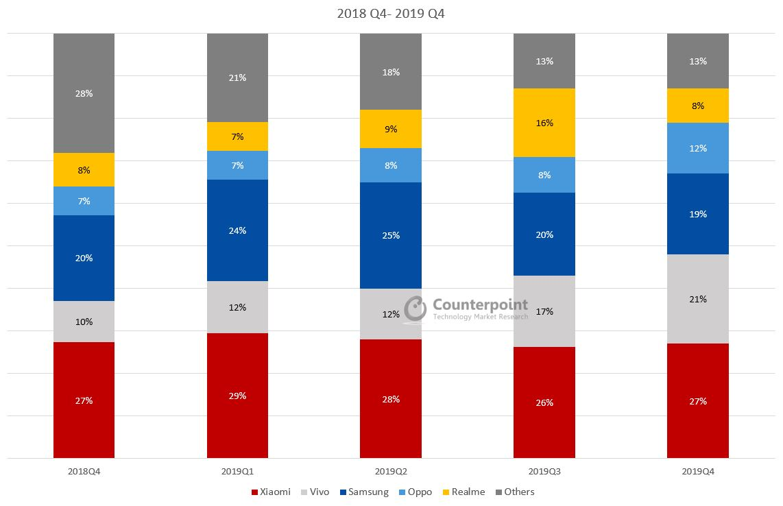 Counterpoint India Smartphone Market Share Q4 2019