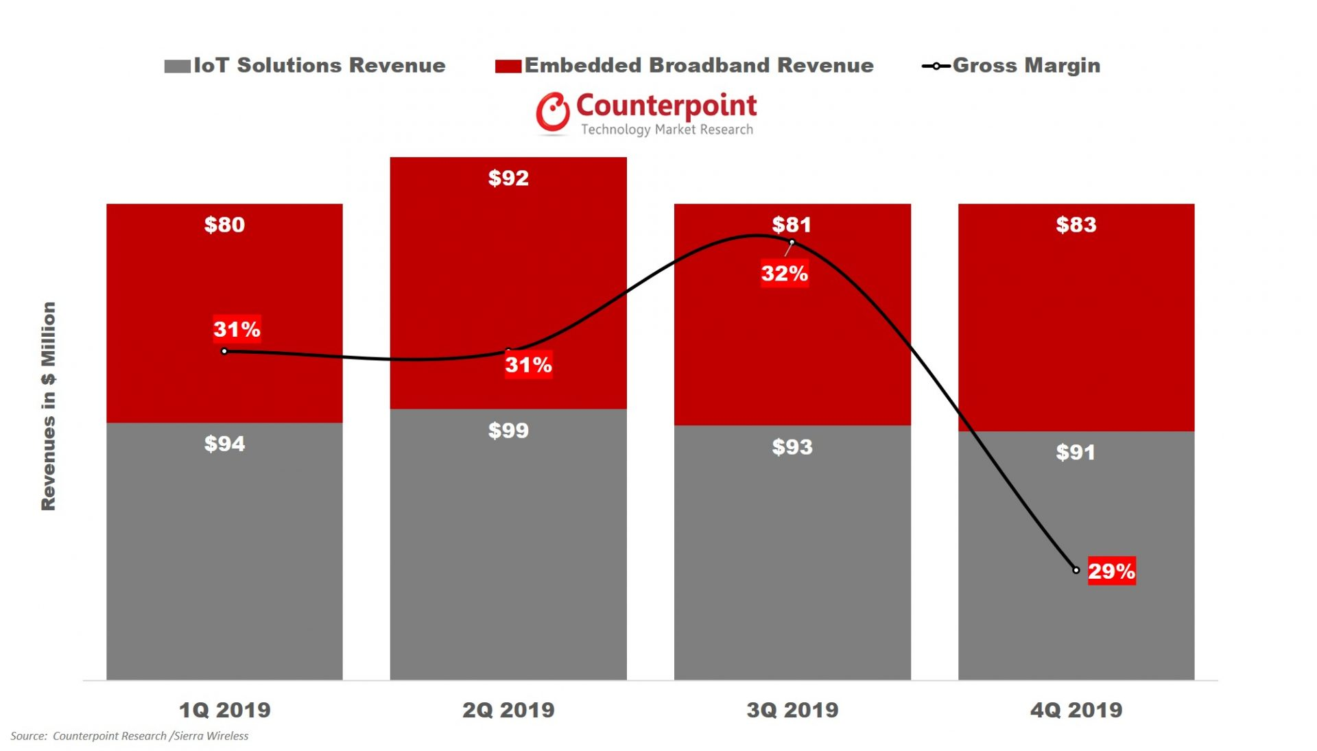 Counterpoint research Sierra Wireless Revenue and Gross profit