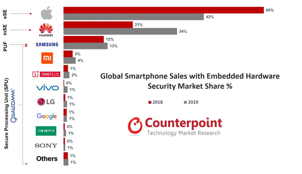 Counterpoint Research Global Smartphone Sales with Embedded Hardware Security Market Share by Volume in 2018 vs 2019