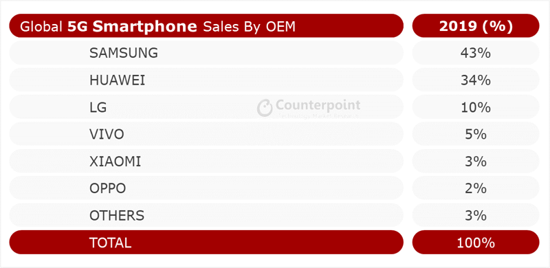 Counterpoint Global 5G Smartphones Sales by OEM – 2019