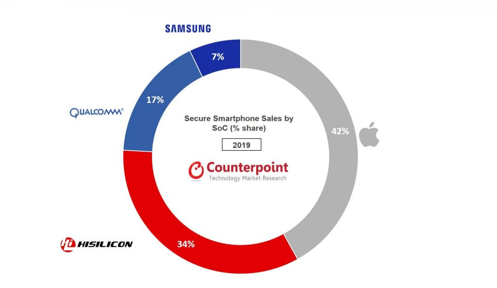 Counterpoint Research Global Smartphone Sales with Embedded Hardware Security by SoC Vendor, 2019 (Excluding TPM)