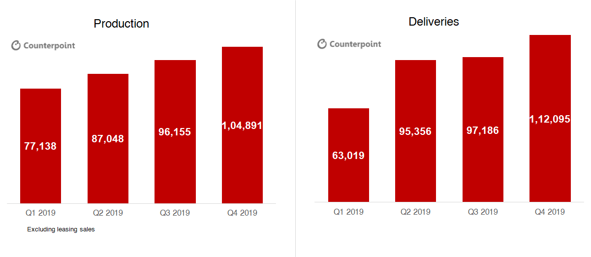 Counterpoint Tesla Production and Deliveries in 2019