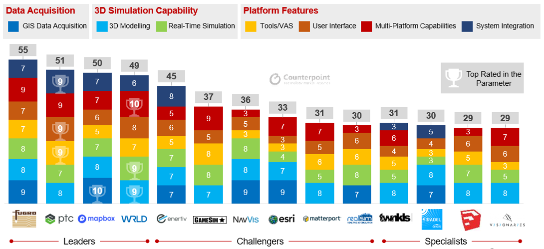 Counterpoint CORE Scorecard - Spatial Intelligence Platforms