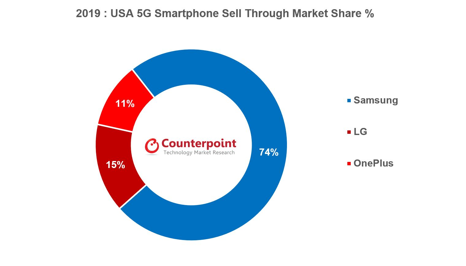 Counterpoint USA 5G Smartphone Market Share USA by OEM 2019