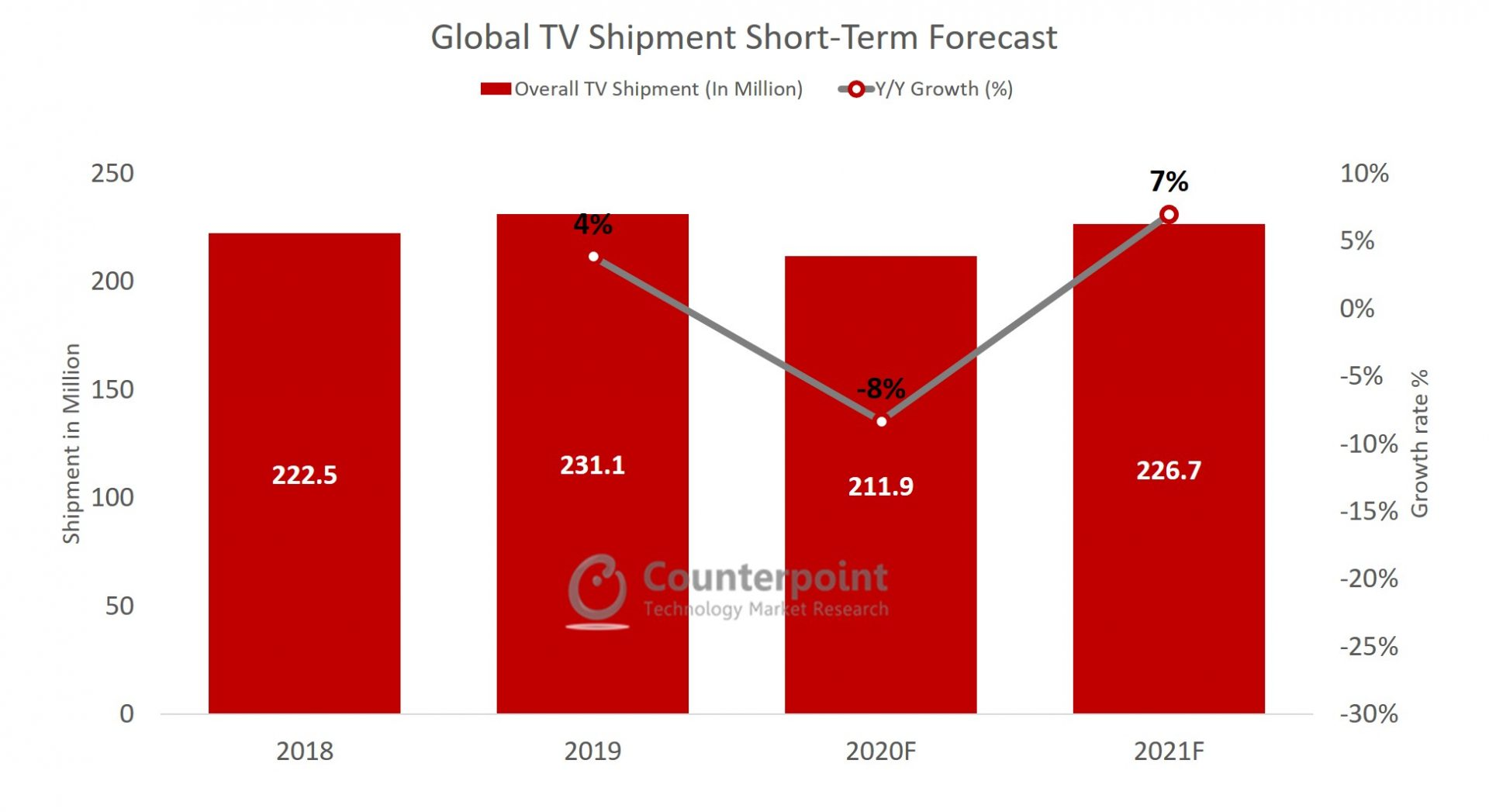 Counterpoint Global TV shipments forecast under COVID-19 outbreak (impact on global TV market)