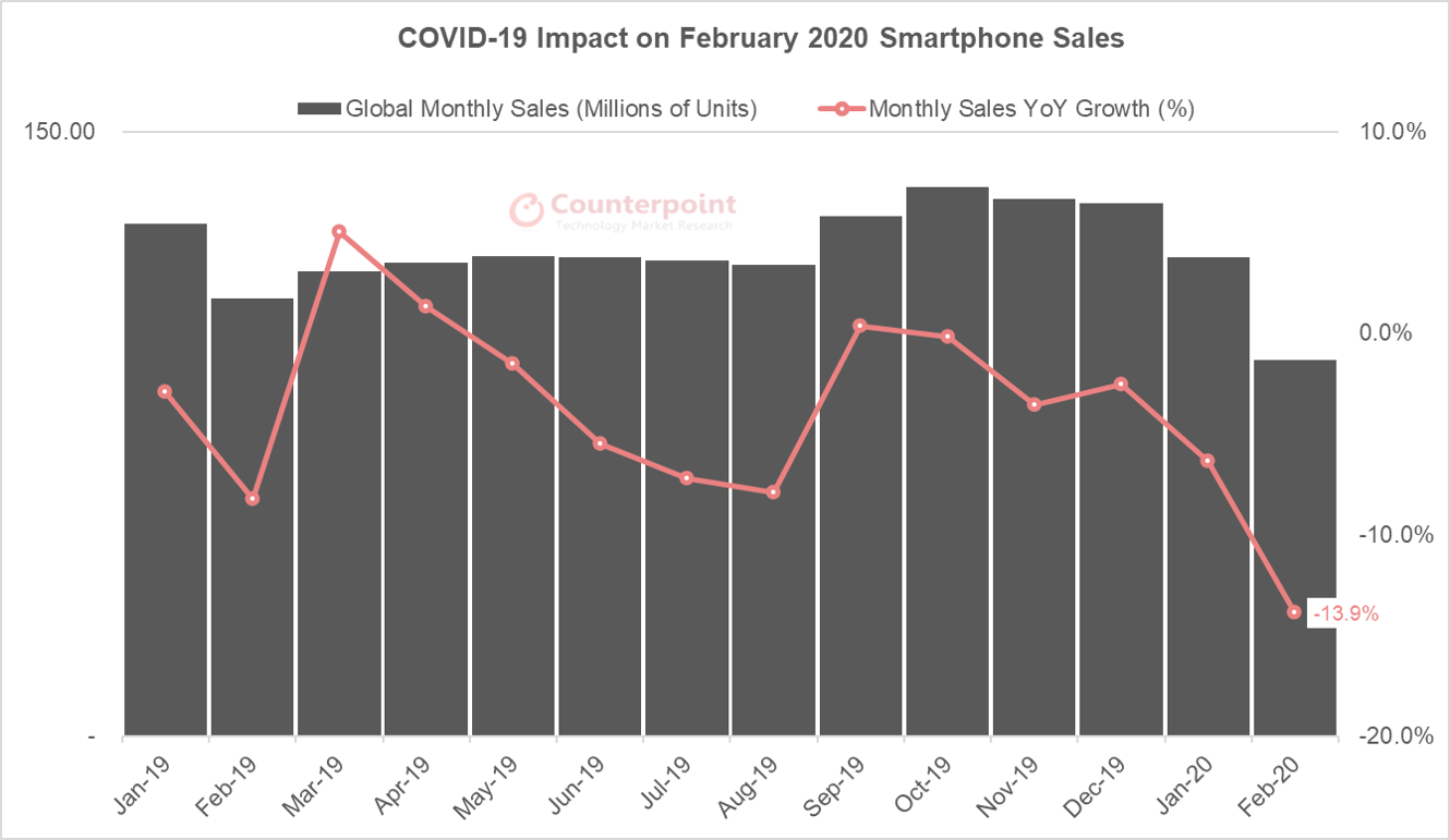 Counterpoint COVID-19 Impact on February 2020 Smartphone Sales