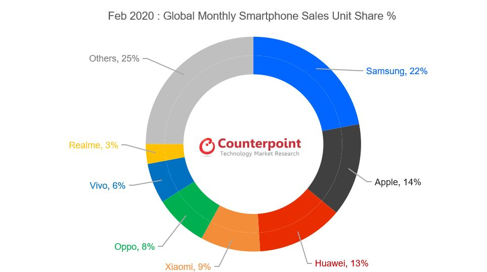 Counterpoint Feb 2020: Globally Monthly Smartphone Sales Unit Share %