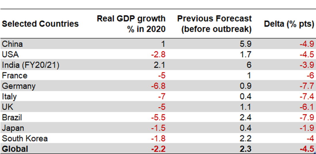 Change in GDP Growth Due to COVID-19 in Selected Countries