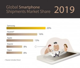 Counterpoint Global Smartphone Shipments Market Share FY2019 Infographics