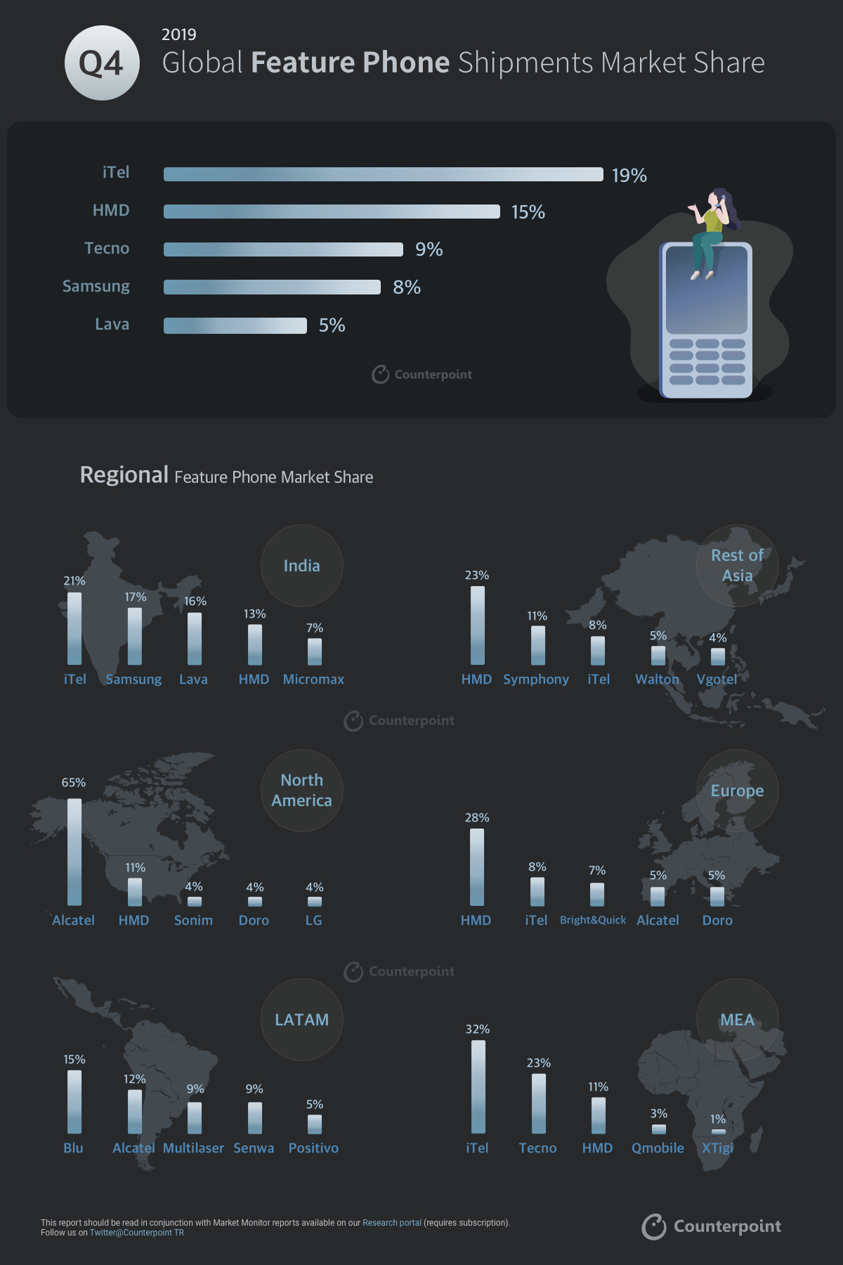 Counterpoint INFOGRAPHIC Q4-2019 Feature Phone (Only Image)