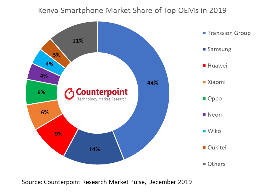 Counterpoint Kenya Smartphone Market Share of Top OEMs in 2019