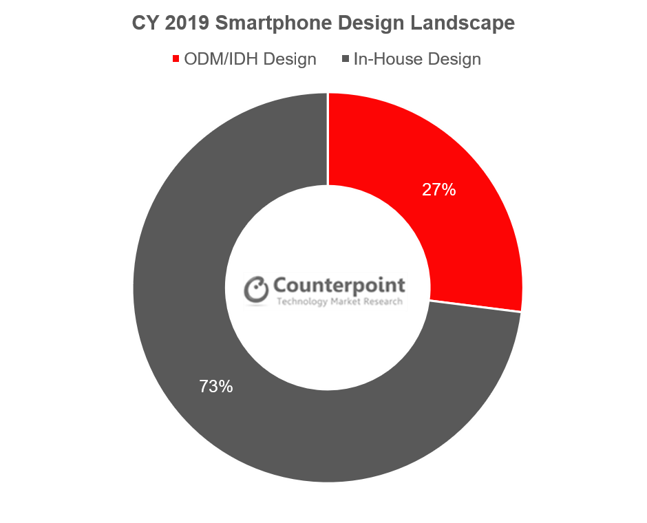 Counterpoint Global Smartphone Design Landscape in CY2019