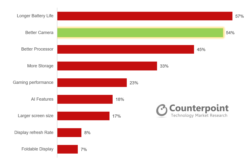 Counterpoint Consumer Lens Study: Feature preference in future smartphone purchases